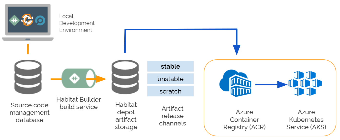 Deploy your applications to Azure using Habitat, Azure Container