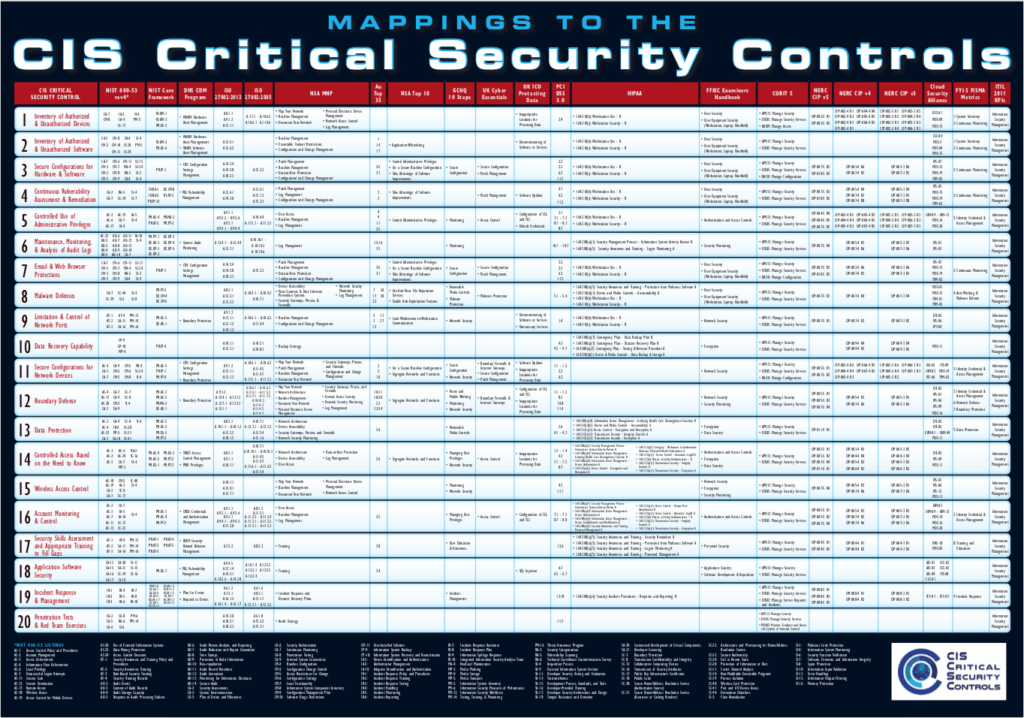 CIS Critical Security Controls mapping table