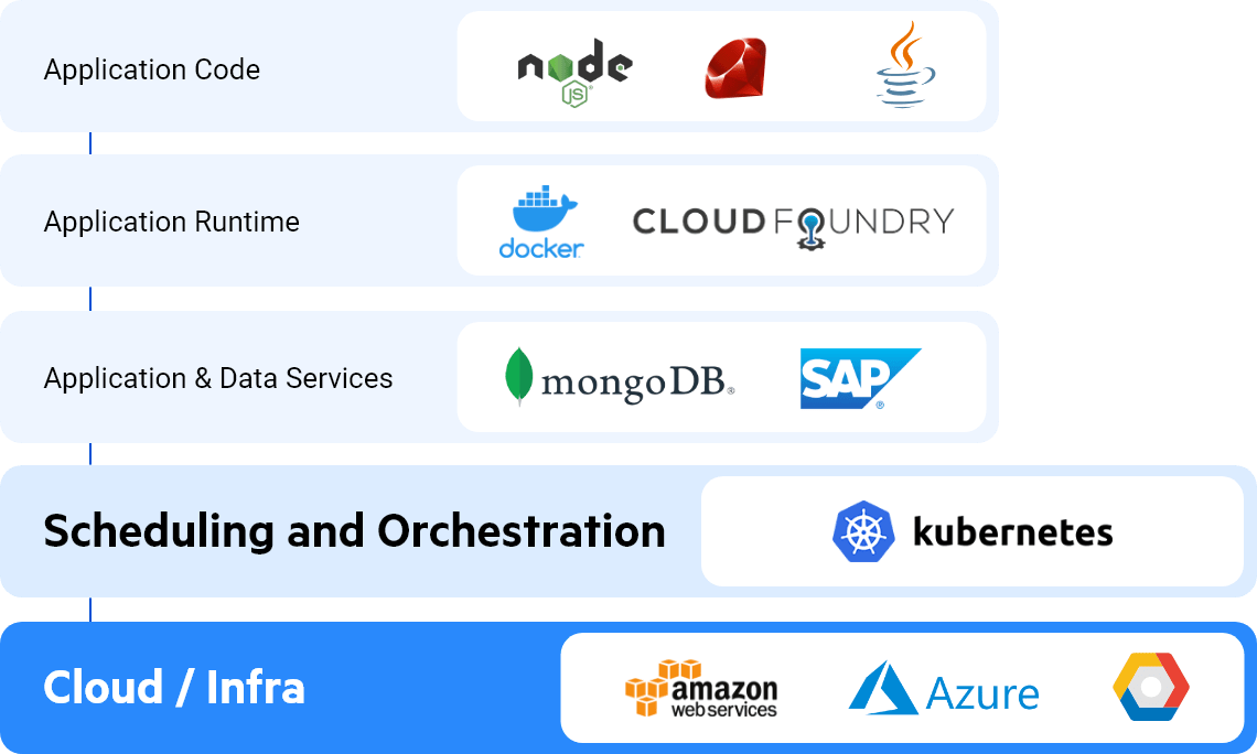 Anatomy of a cloud native architecture